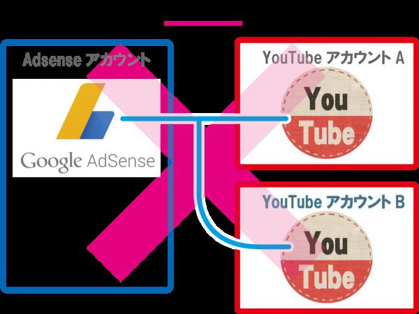 YouTubeとアドセンスの関連付けができない!2017版正しい紐付けの対処法!これ知らないとチャンネル削除のリスクも‥